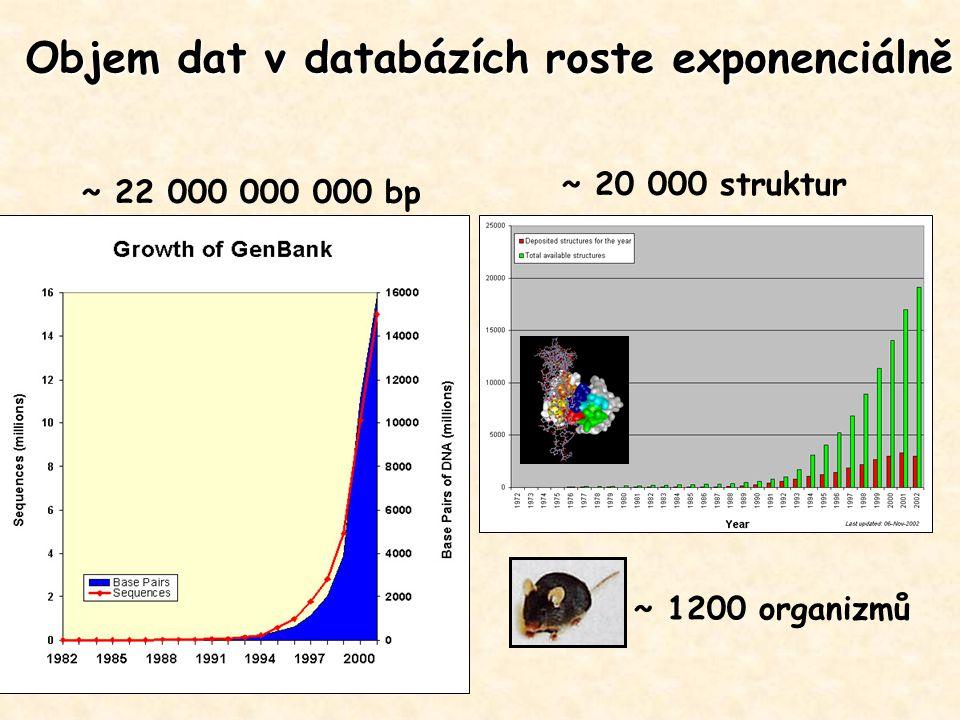 Objem dat v databázích roste exponenciálně