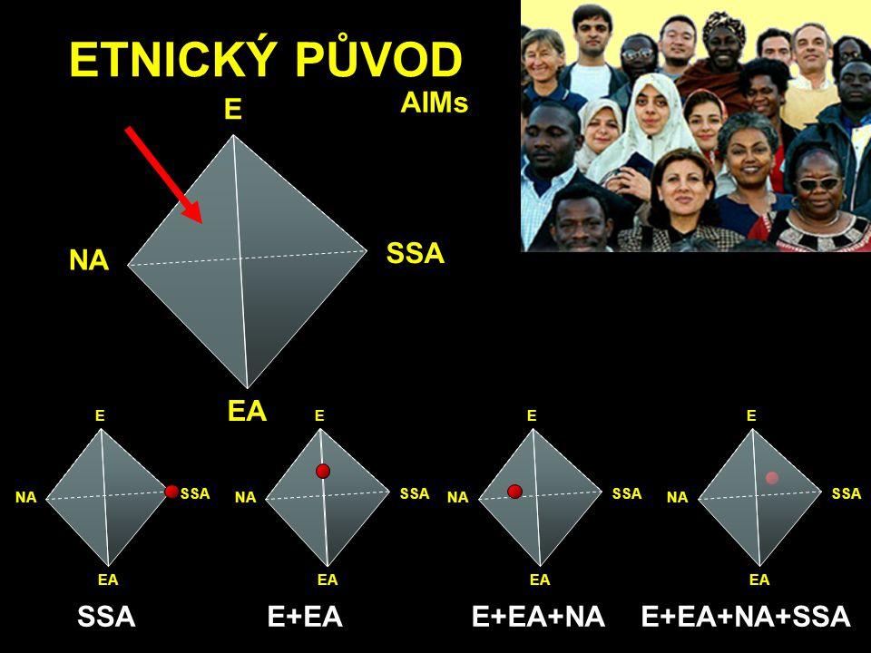 ETNICKÝ PŮVOD AIMs E EA NA SSA E+EA E+EA+NA E+EA+NA+SSA E EA NA SSA E
