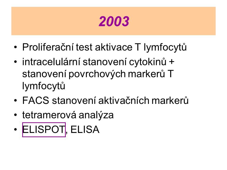 2003 Proliferační test aktivace T lymfocytů
