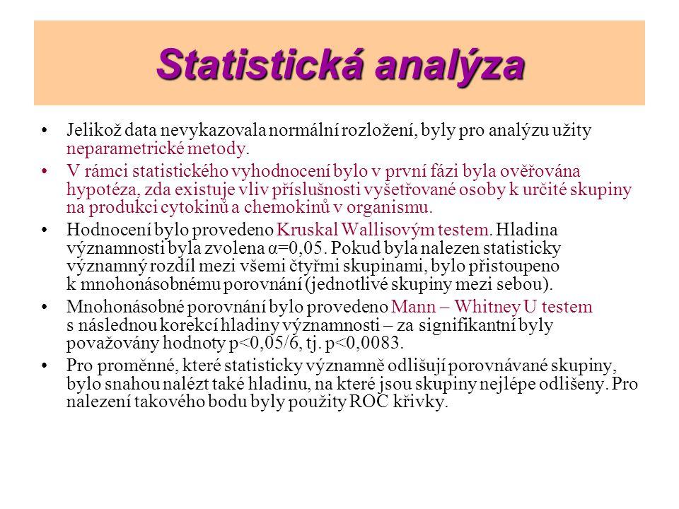 Statistická analýza Jelikož data nevykazovala normální rozložení, byly pro analýzu užity neparametrické metody.