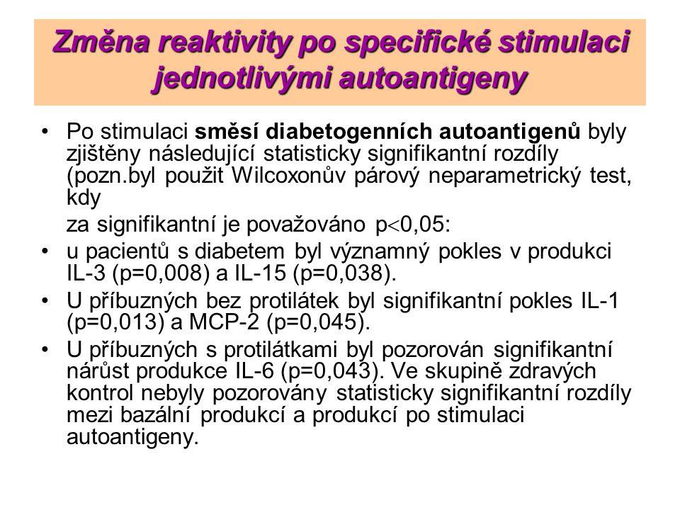 Změna reaktivity po specifické stimulaci jednotlivými autoantigeny