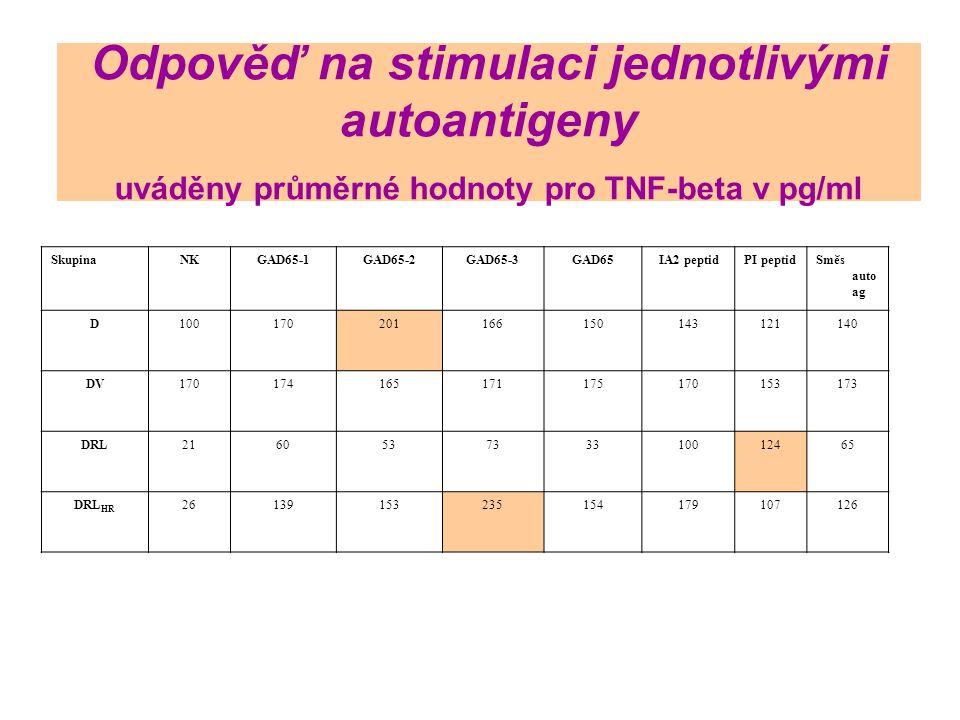Odpověď na stimulaci jednotlivými autoantigeny uváděny průměrné hodnoty pro TNF-beta v pg/ml