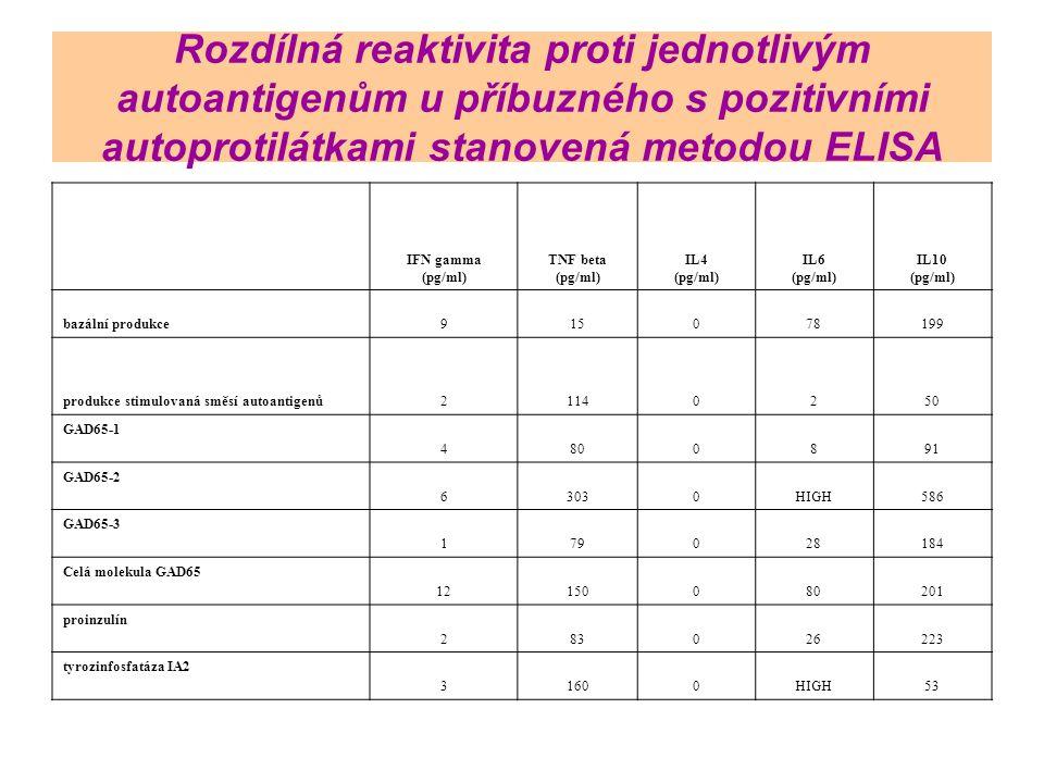 Rozdílná reaktivita proti jednotlivým autoantigenům u příbuzného s pozitivními autoprotilátkami stanovená metodou ELISA