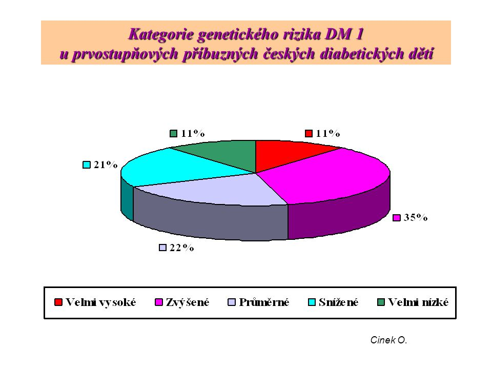 Kategorie genetického rizika DM 1