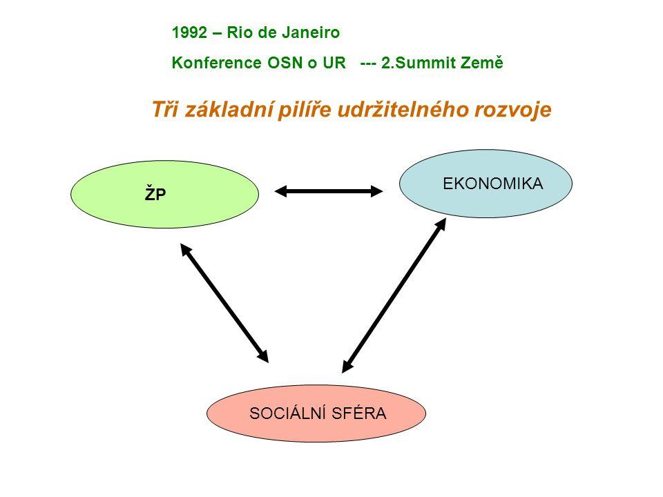 Tři základní pilíře udržitelného rozvoje