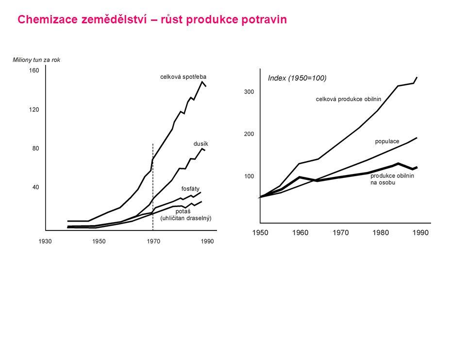 Chemizace zemědělství – růst produkce potravin