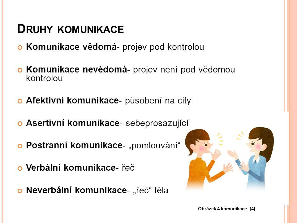 Druhy komunikace Komunikace vědomá- projev pod kontrolou