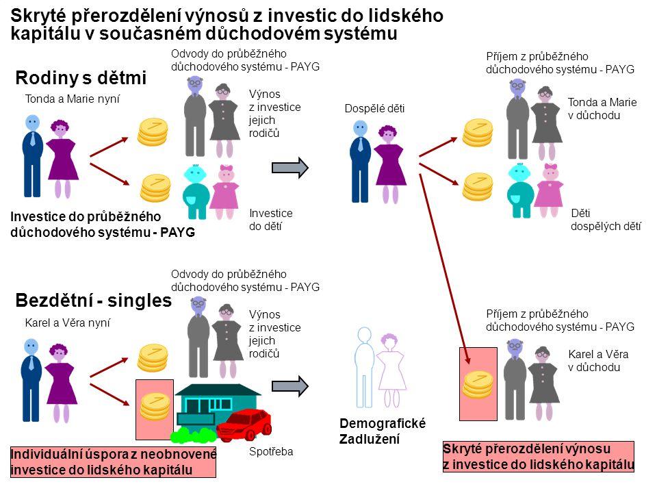 Skryté přerozdělení výnosů z investic do lidského kapitálu v současném důchodovém systému