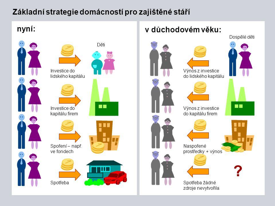 Základní strategie domácností pro zajištěné stáří