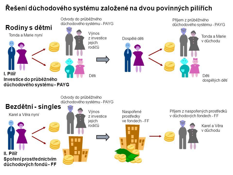 Řešení důchodového systému založené na dvou povinných pilířích
