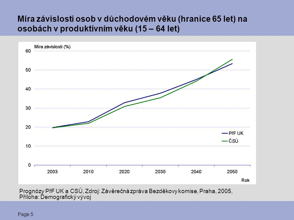 Míra závislosti osob v důchodovém věku (hranice 65 let) na osobách v produktivním věku (15 – 64 let)