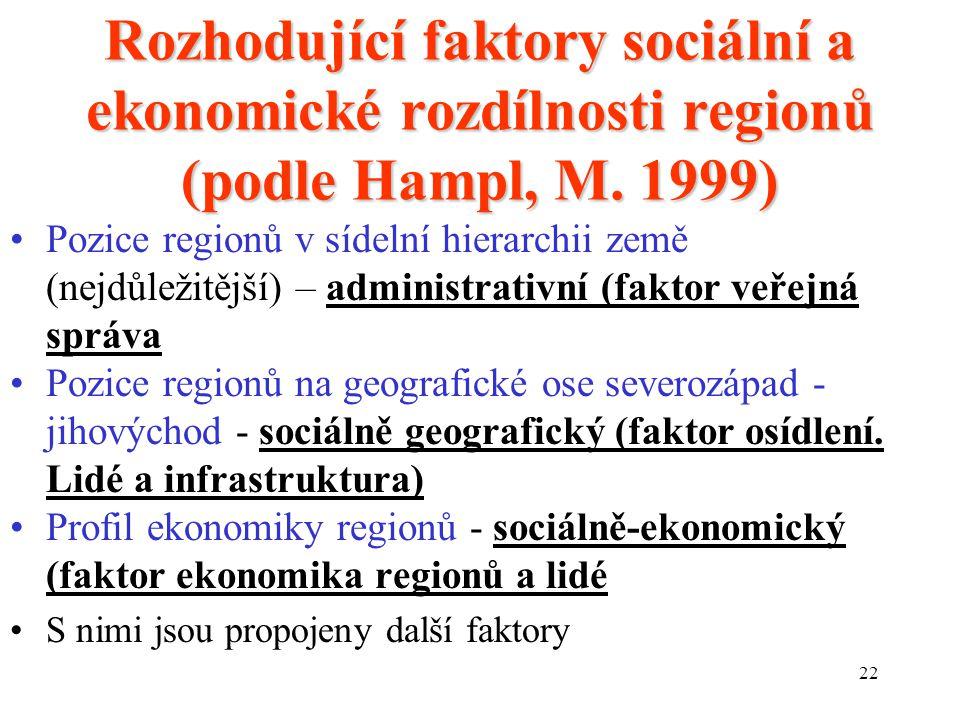 Rozhodující faktory sociální a ekonomické rozdílnosti regionů (podle Hampl, M. 1999)