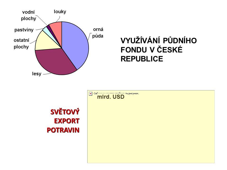 VYUŽÍVÁNÍ PŮDNÍHO FONDU V ČESKÉ REPUBLICE