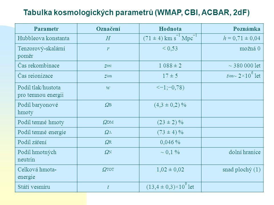 Tabulka kosmologických parametrů (WMAP, CBI, ACBAR, 2dF)