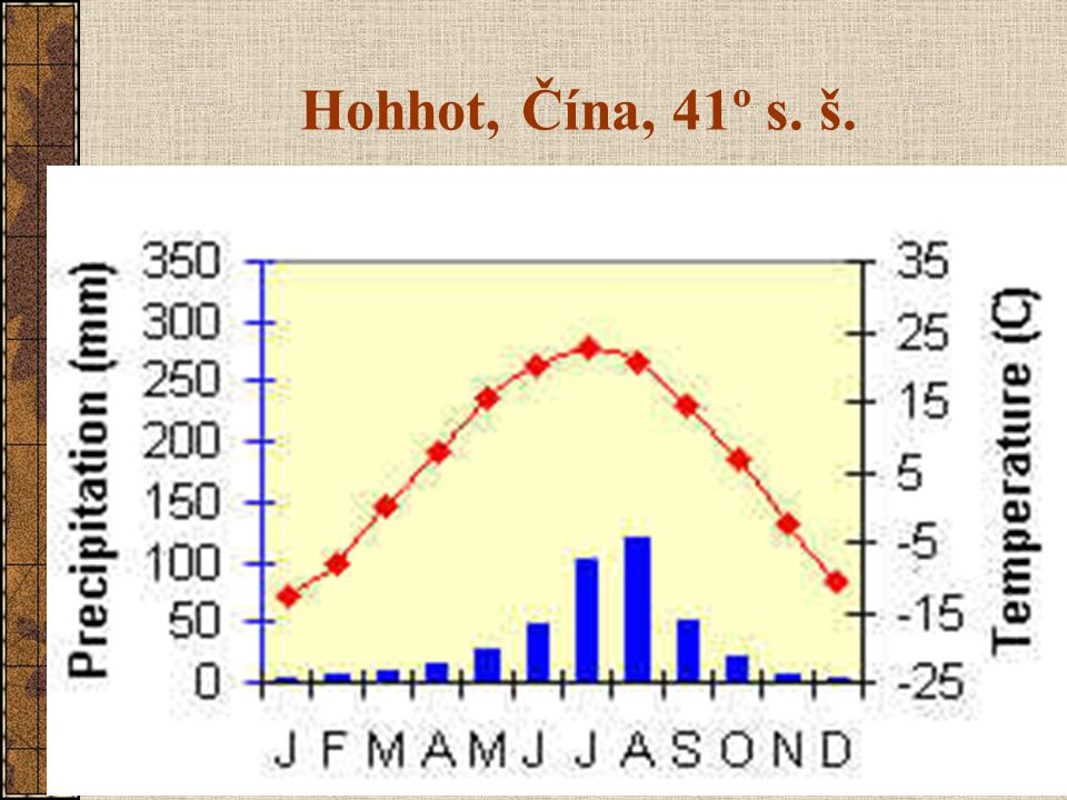 Hohhot, Čína, 41º s. š.