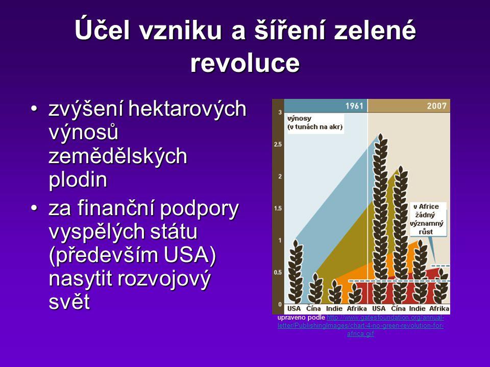 Účel vzniku a šíření zelené revoluce