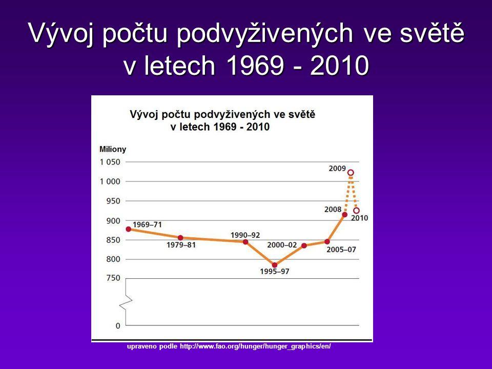 Vývoj počtu podvyživených ve světě v letech 1969 - 2010
