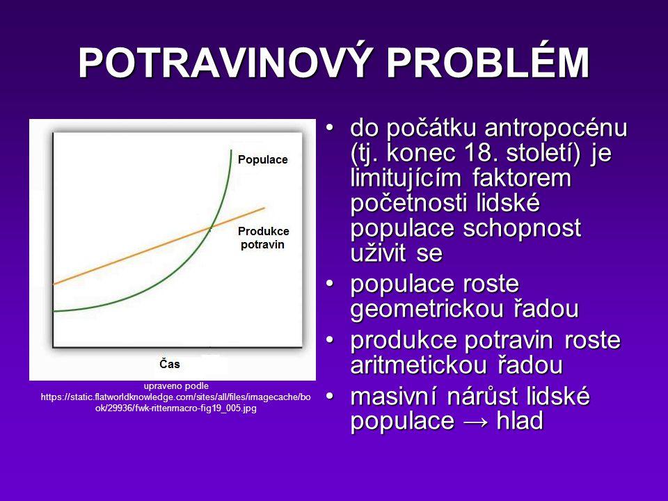 POTRAVINOVÝ PROBLÉM do počátku antropocénu (tj. konec 18. století) je limitujícím faktorem početnosti lidské populace schopnost uživit se.