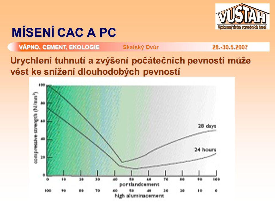 MÍSENÍ CAC A PC Urychlení tuhnutí a zvýšení počátečních pevností může vést ke snížení dlouhodobých pevností.