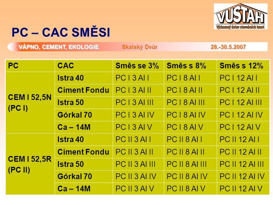 PC – CAC SMĚSI PC CAC Směs se 3% Směs s 8% Směs s 12% CEM I 52,5N
