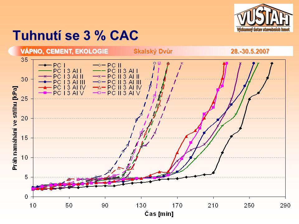 Tuhnutí se 3 % CAC