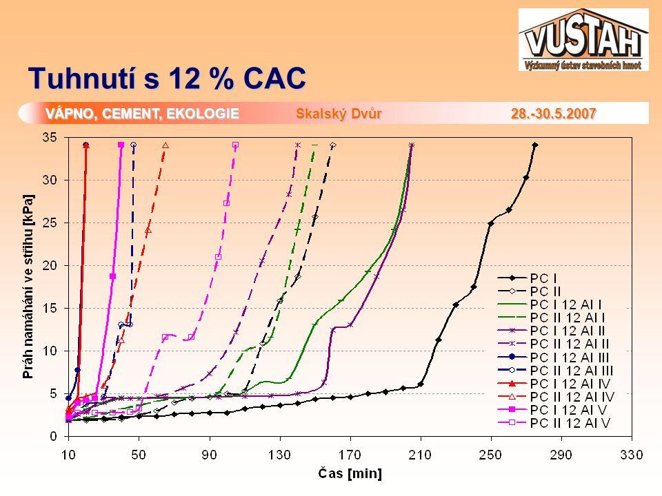 Tuhnutí s 12 % CAC