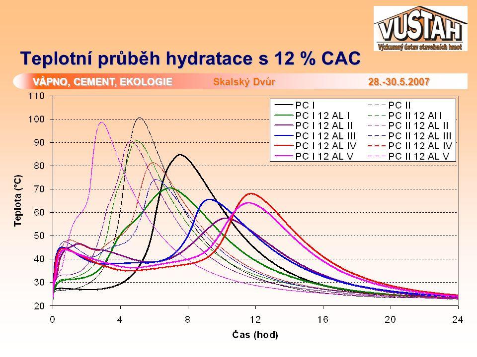 Teplotní průběh hydratace s 12 % CAC
