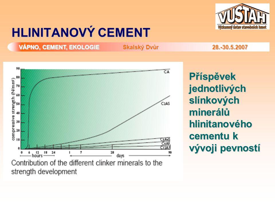 HLINITANOVÝ CEMENT Příspěvek jednotlivých slínkových minerálů hlinitanového cementu k vývoji pevností.