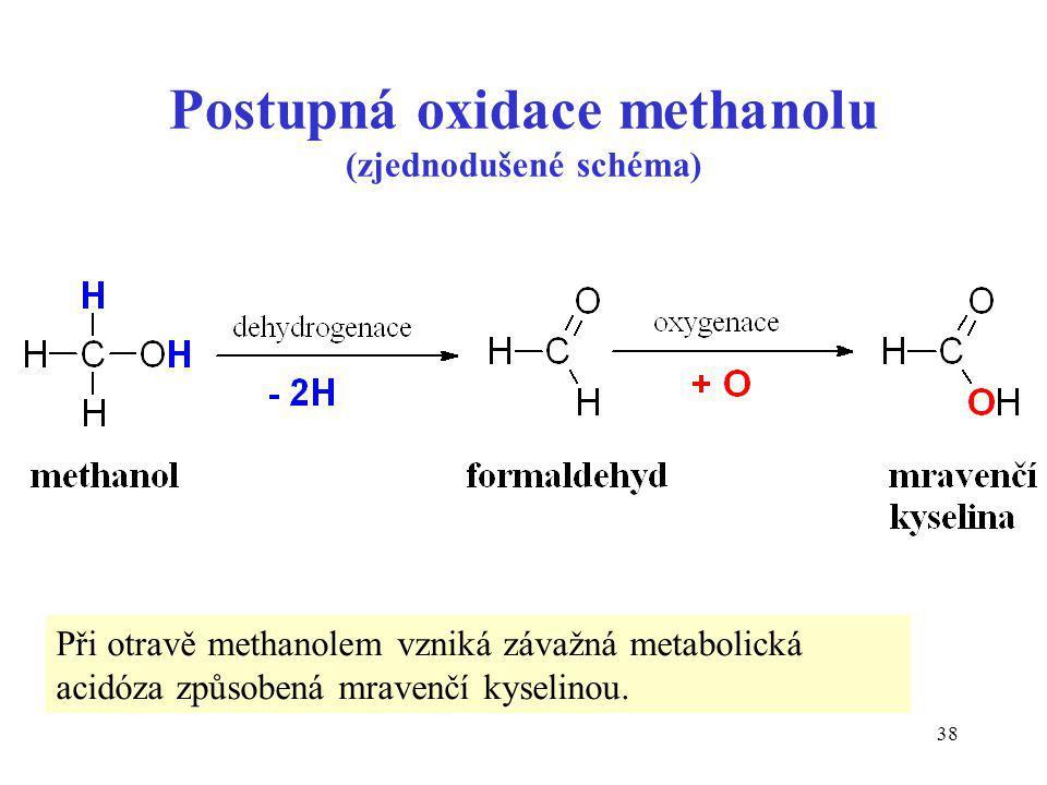 Postupná oxidace methanolu (zjednodušené schéma)