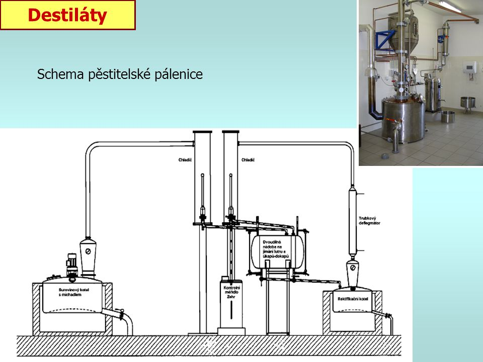 Destiláty Schema pěstitelské pálenice