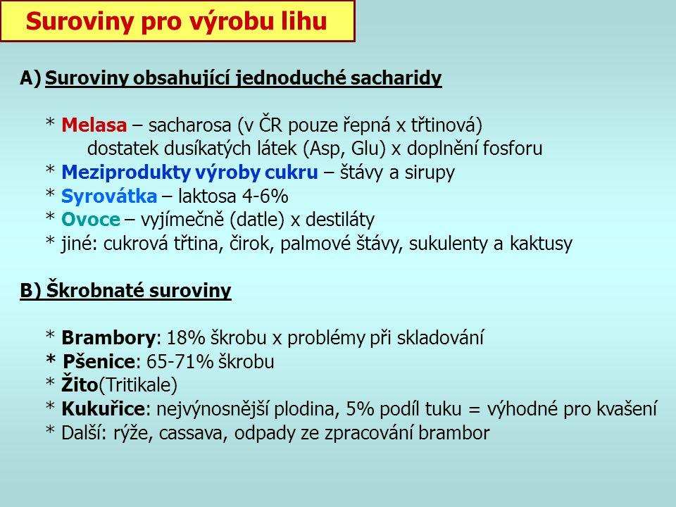 Suroviny pro výrobu lihu