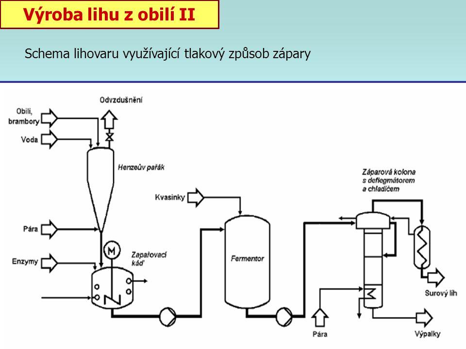 Výroba lihu z obilí II Schema lihovaru využívající tlakový způsob zápary