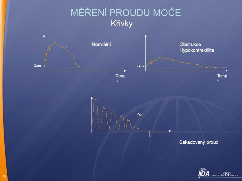 MĚŘENÍ PROUDU MOČE Křivky Normální Obstrukce Hypokontraktilita