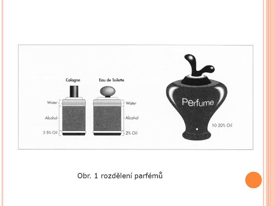 Obr. 1 rozdělení parfémů