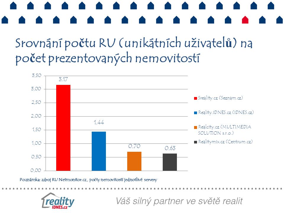 Srovnání počtu RU (unikátních uživatelů) na počet prezentovaných nemovitostí