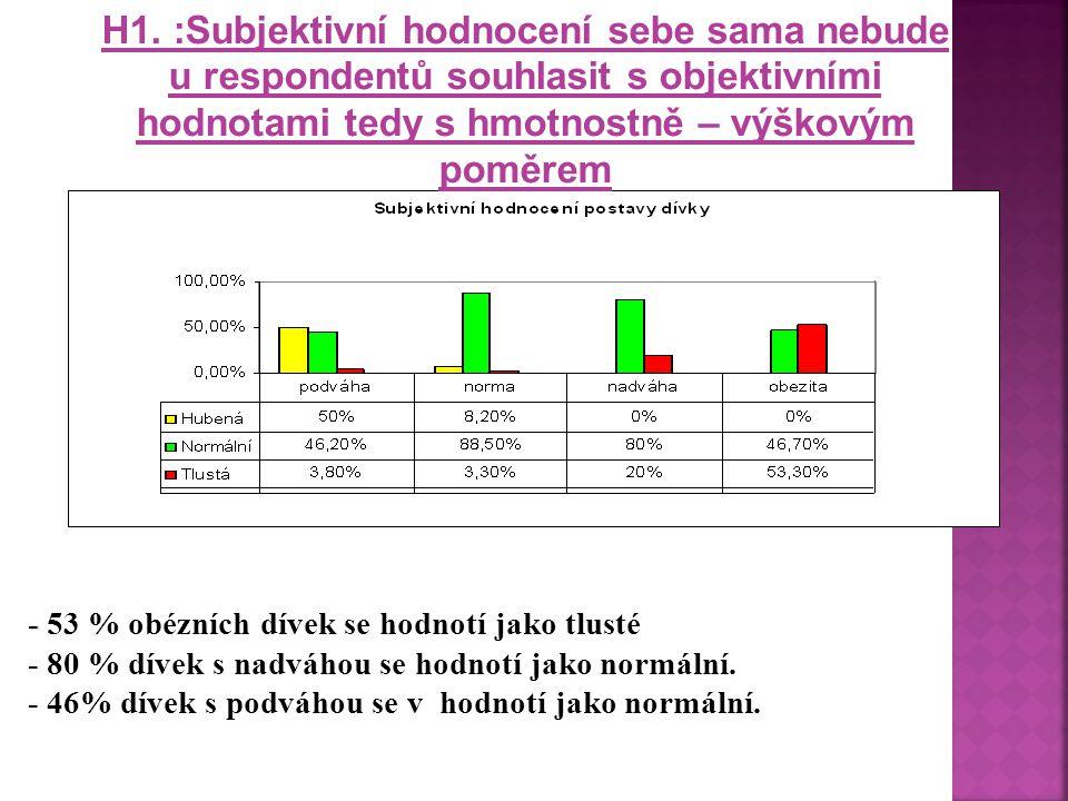 H1. :Subjektivní hodnocení sebe sama nebude u respondentů souhlasit s objektivními hodnotami tedy s hmotnostně – výškovým poměrem