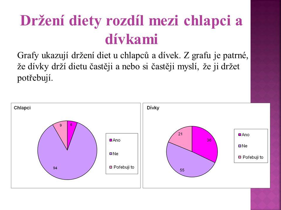 Držení diety rozdíl mezi chlapci a dívkami
