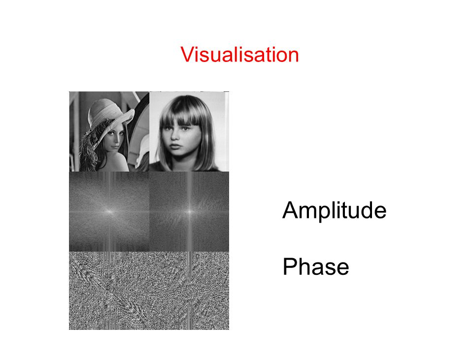 Visualisation Amplitude Phase