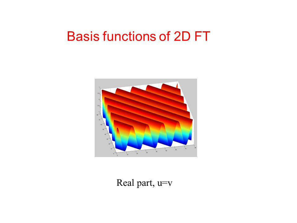 Basis functions of 2D FT Real part, u=v