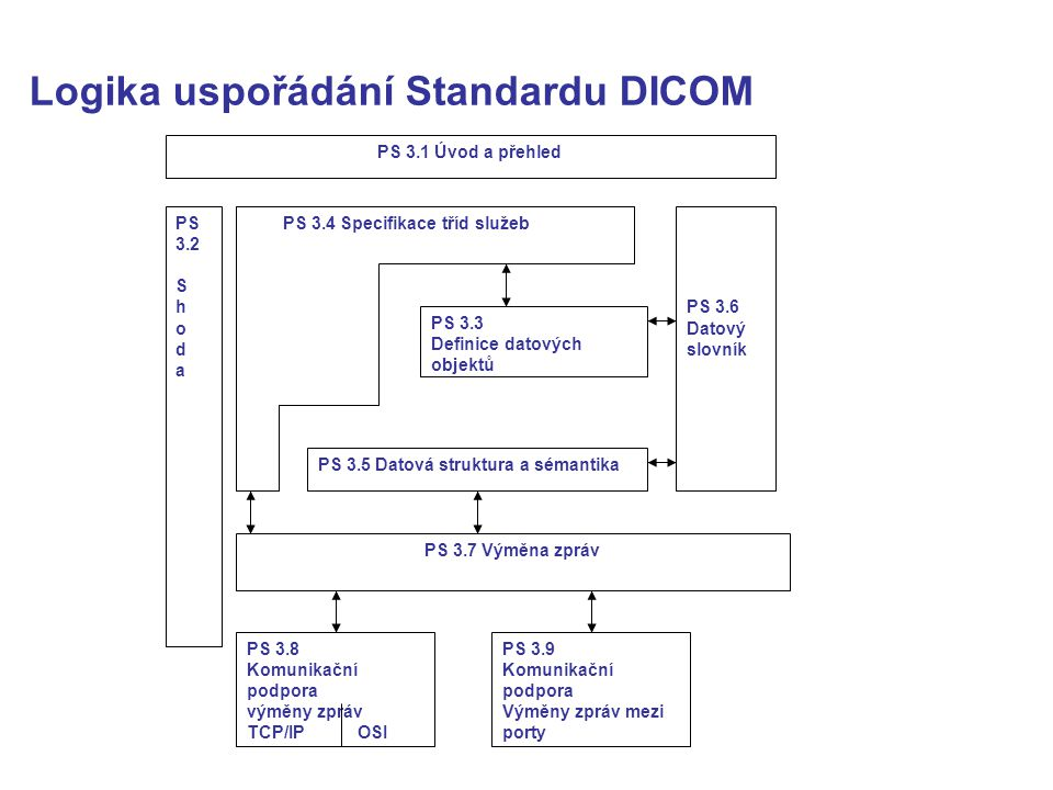 Logika uspořádání Standardu DICOM