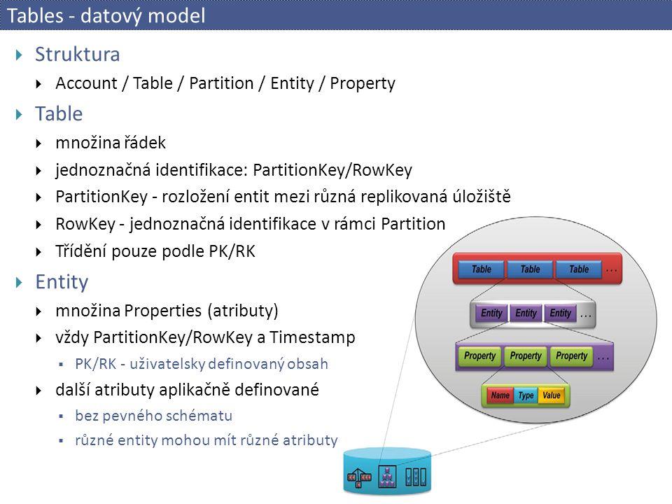 Tables - datový model Struktura Table Entity