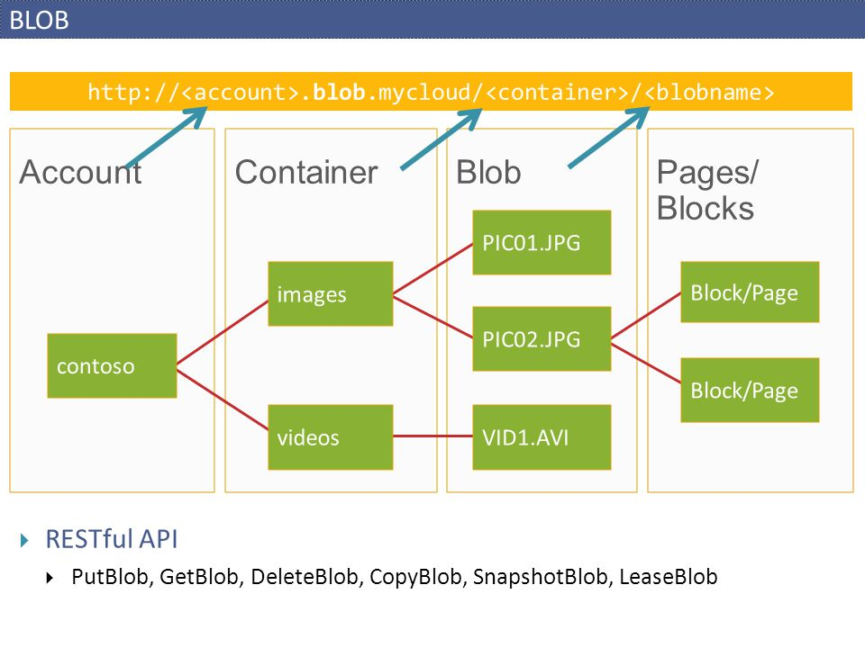 Blob Container Account Pages/ Blocks BLOB RESTful API