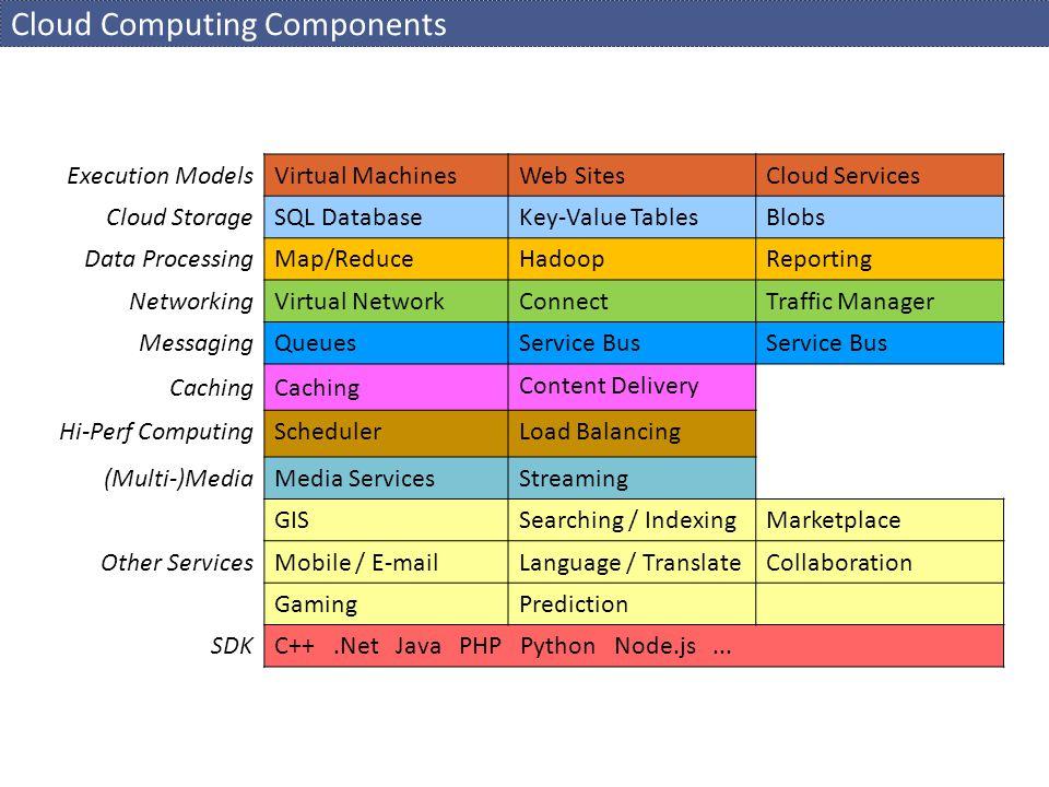 Cloud Computing Components