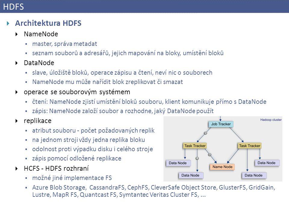 HDFS Architektura HDFS NameNode DataNode