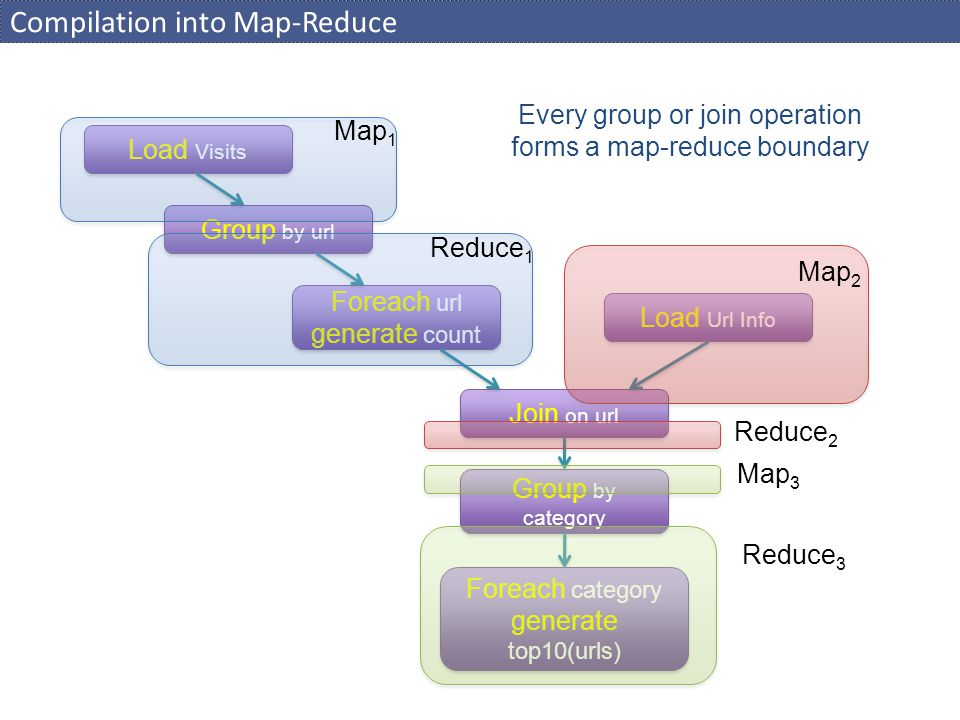 Compilation into Map-Reduce