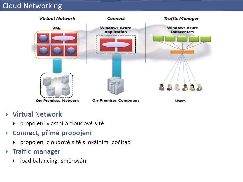 Cloud Networking Virtual Network Connect, přímé propojení