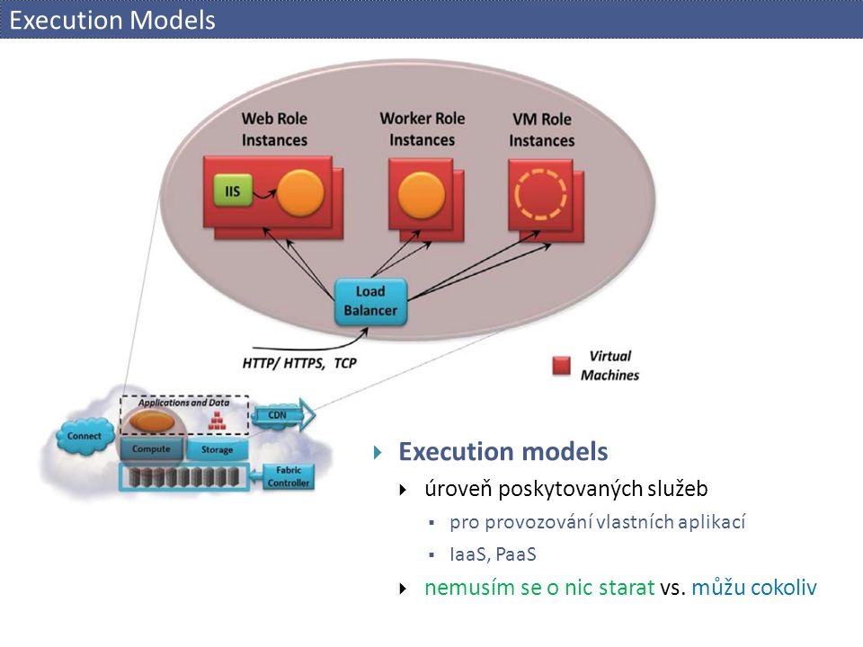 Execution Models Execution models úroveň poskytovaných služeb