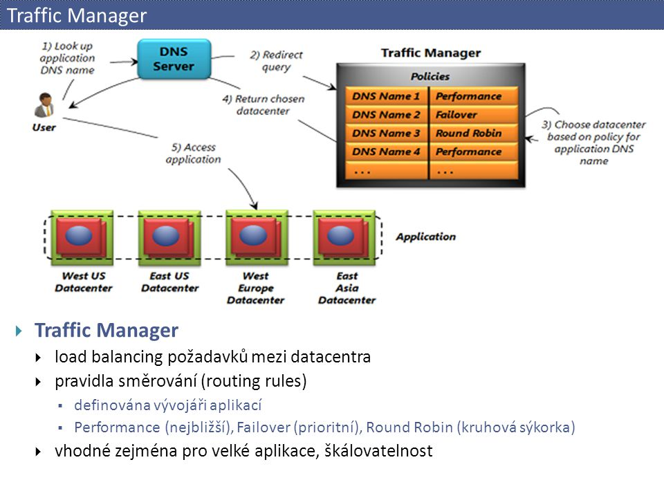 Traffic Manager Traffic Manager