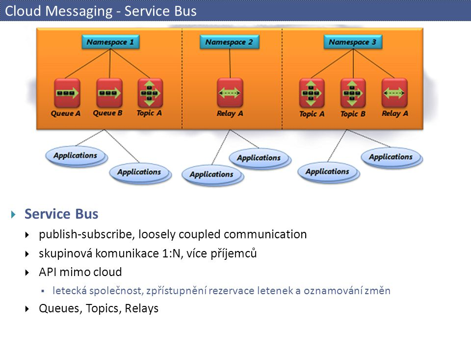 Cloud Messaging - Service Bus