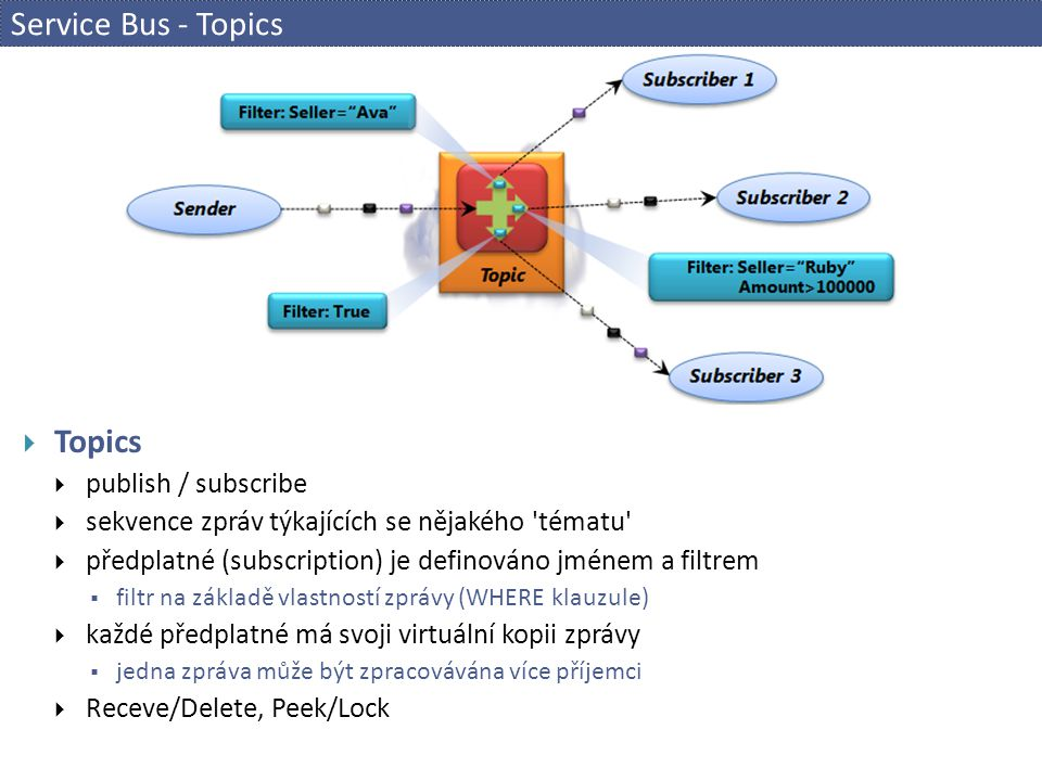 Service Bus - Topics Topics publish / subscribe